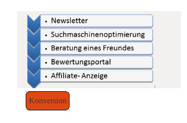 Beispiel_Customer_Journey
