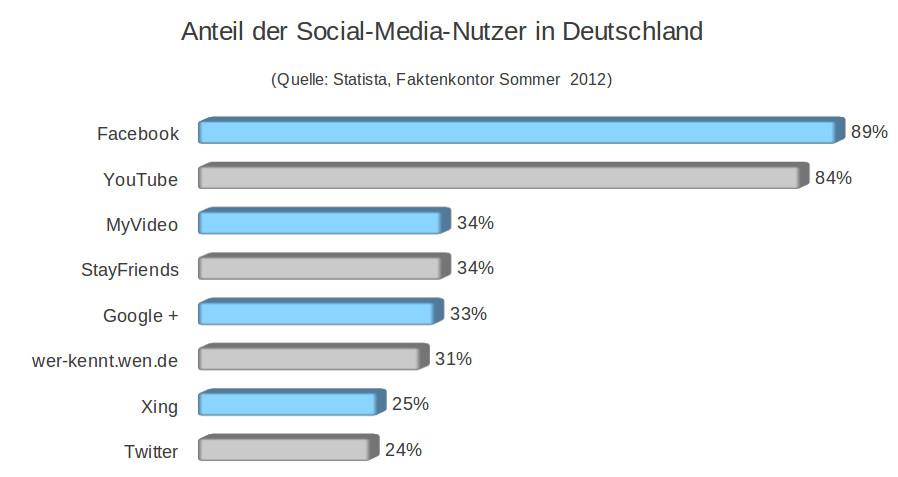 Anteil_der_Social_Media_Nutzer_in_Deutschland
