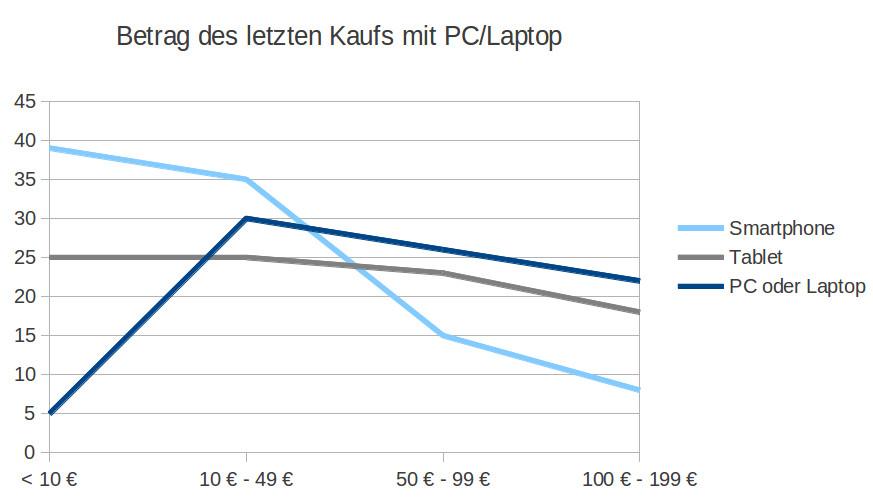 Betrag_des_letzten_Kaufs_mit_PC_Laptop