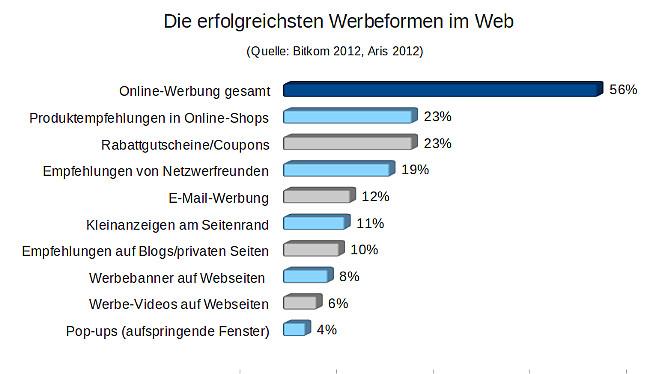 Die_erfolgreichsten_Werbeformen_im Web