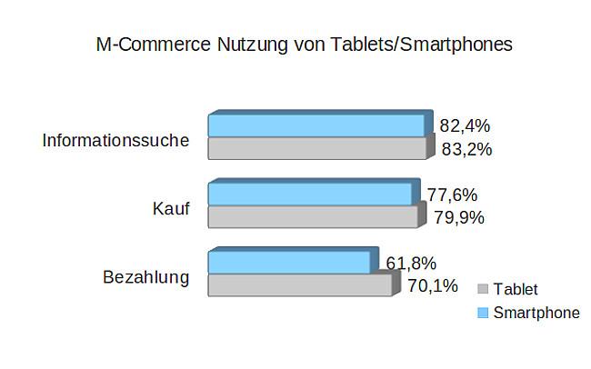 M_Commerce_Nutzung_von_Tablets_Smartphones