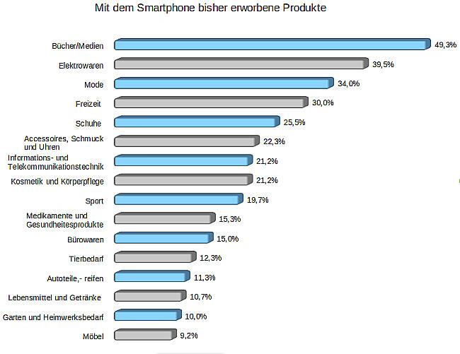 Mit_dem_Smartphone_bisher_erworbene_Produkte