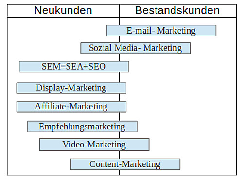 Online_Marketing_Maßnahmen