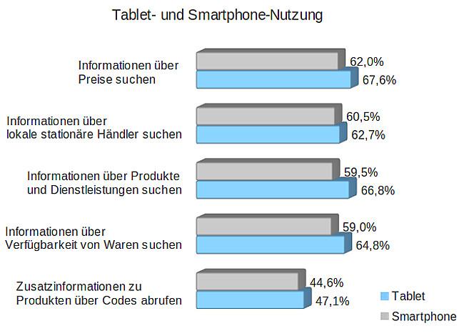 Tablet_und_Smartphone_Nutzung