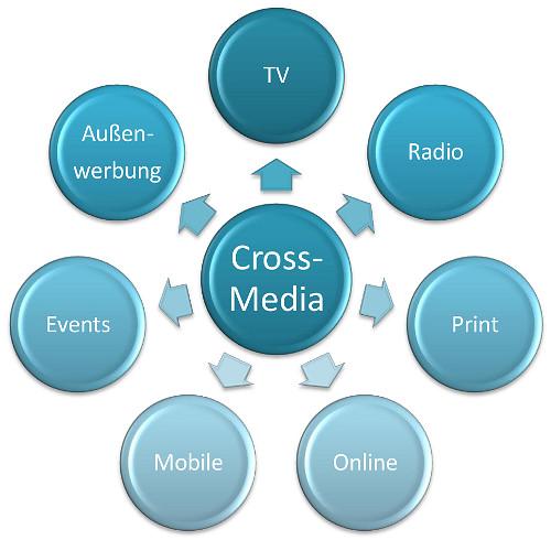Cross Media Marketing Abbildung