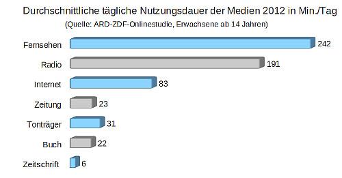 Mediennutzung_Deutschland