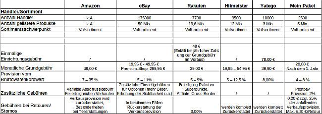 Online Marktplätze im Vergleich