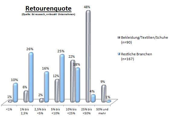 Grafik Retourenquote