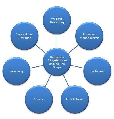Erfolgsfaktoren im Online-Handel