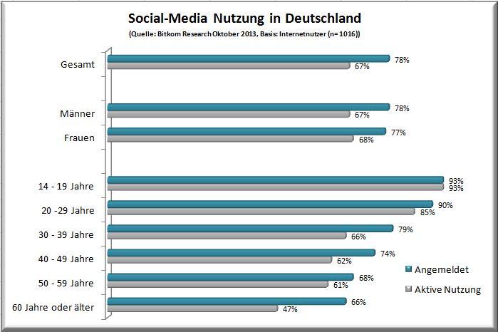 Social-Media Nutzung in Deutschland