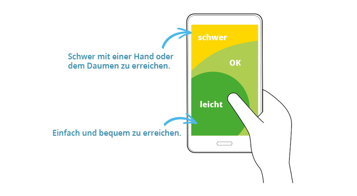 Smartphonebedienung Felder