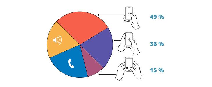 Smartphonebedienung